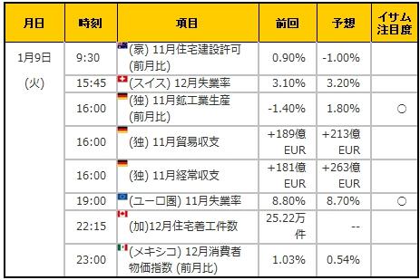 経済指標20180109