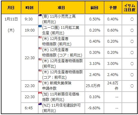 経済指標20180111
