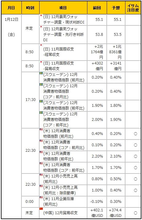経済指標20180112
