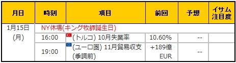 経済指標20180115
