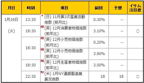 経済指標20180116