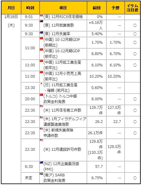 経済指標20180118