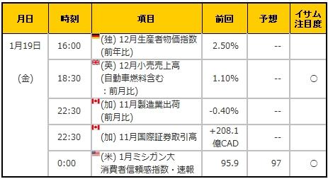 経済指標20180119