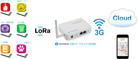 Dragino LoRaゲートウェイLG01-JPを拡張する -  3G USBとAmazon AWS IoT