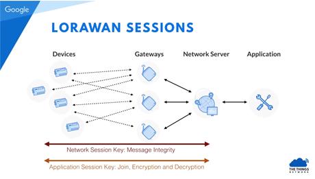 LoRaWANセキュリティとThe Things Network