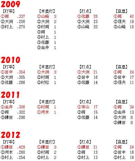 2009-2012_TOP3.jpg