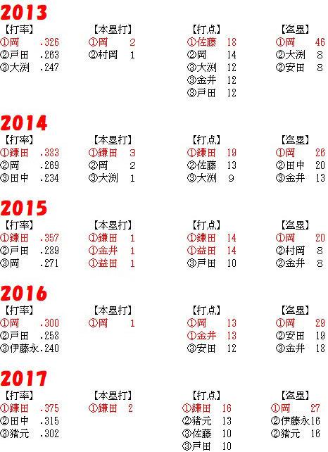2013-2017_TOP3.jpg