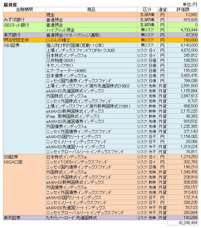 総資産(2018.10)