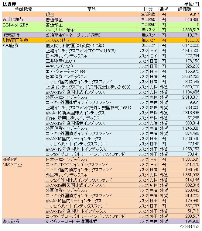 総資産(2018.11)