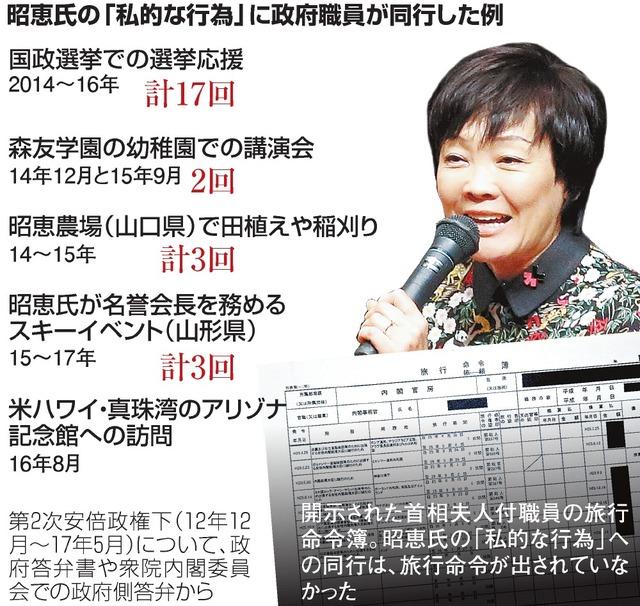 昭恵氏の「私的な行為」に政府職員が同行した例