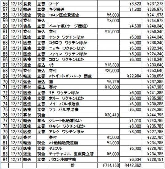 2017年12月会計報告3