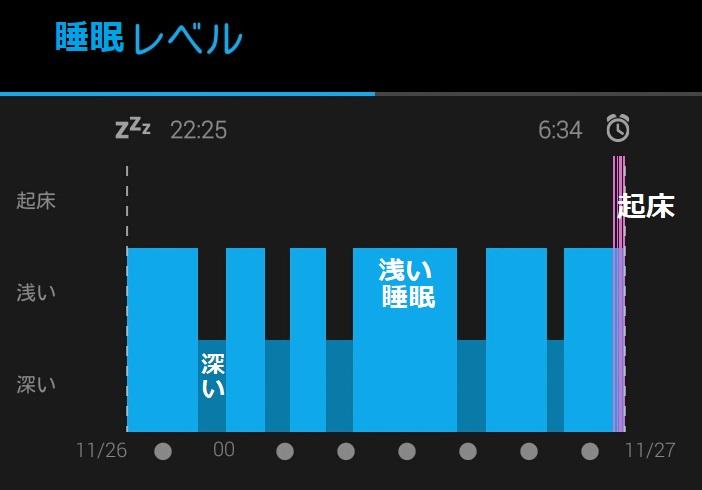 17 睡眠状況 山行の日~翌日