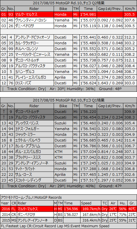 20170805_motoGP_rd10_q1andq2.jpg
