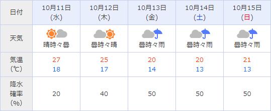 20171010_motegi_weather.jpg