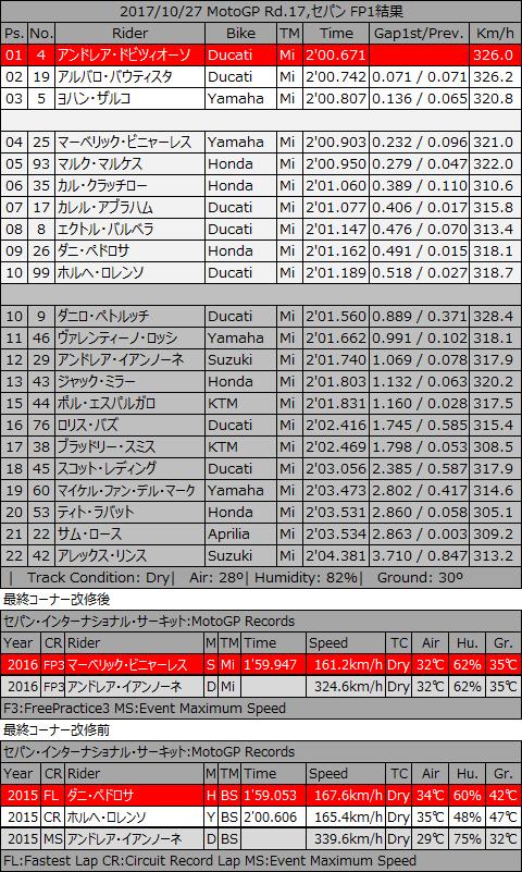 20171027_MotoGP_rd17_fp1p_p1.jpg