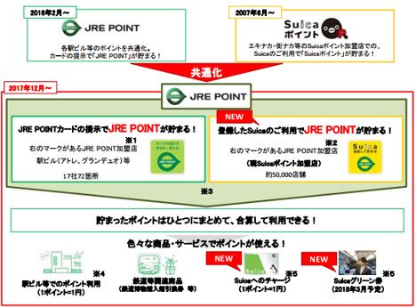 JR東日本は、ビューカードの「ビューサンクスポイント」を「JRE POINT」に統合すると発表!