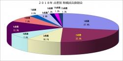 2018年点差別敗戦試合数割合