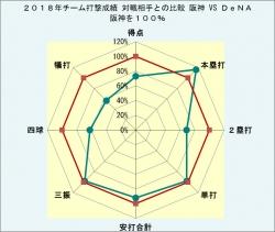 2018年チーム打撃成績対戦相手との比較対DeNA