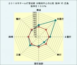 2018年チーム打撃成績対戦相手との比較対広島