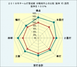 2018年チーム打撃成績対戦相手との比較対読売