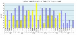 2018年対戦相手別ホーム・甲子園・ビジター勝敗