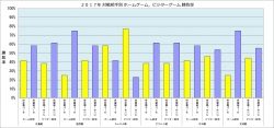 2018年対戦相手別ホーム・甲子園・ビジター勝敗率