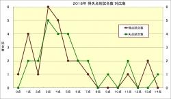 2018年得失点別試合数_対広島