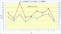 2018年阪神DeNA戦イニング別得点