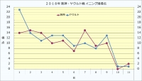 2018年阪神ヤクルト戦イニング別得点