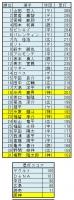 2018年セ・リーグ個人塁打成績a