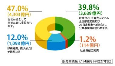 平成27年度:売上金額の振り分け2015(還元率47%など)