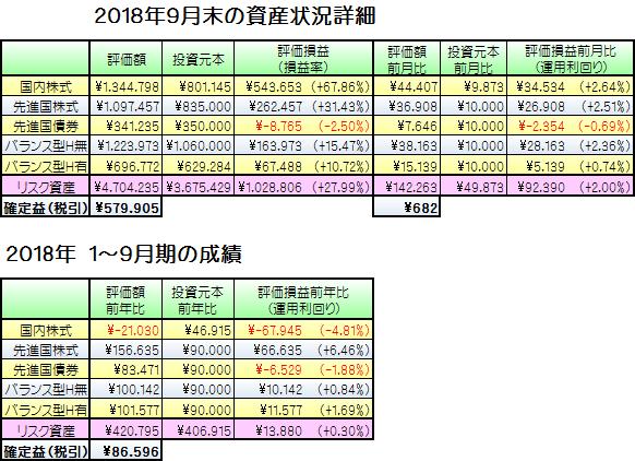 201809資産状況詳細