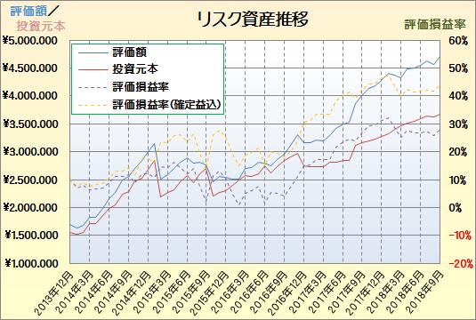 201809資産推移