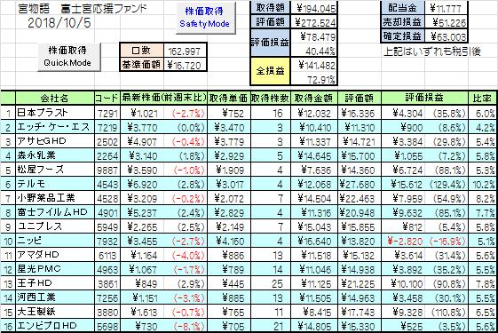 富士宮インデックス成績1_20181005