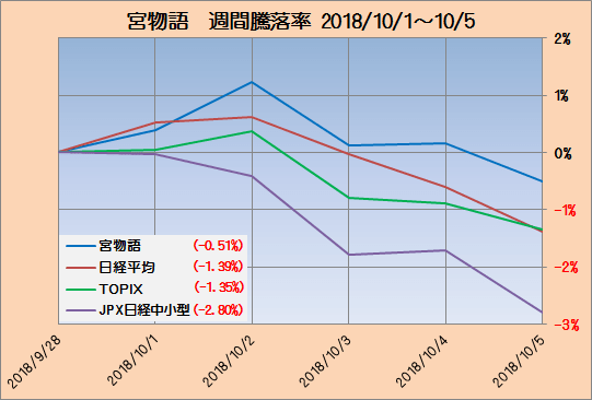 富士宮インデックス成績2_20181005