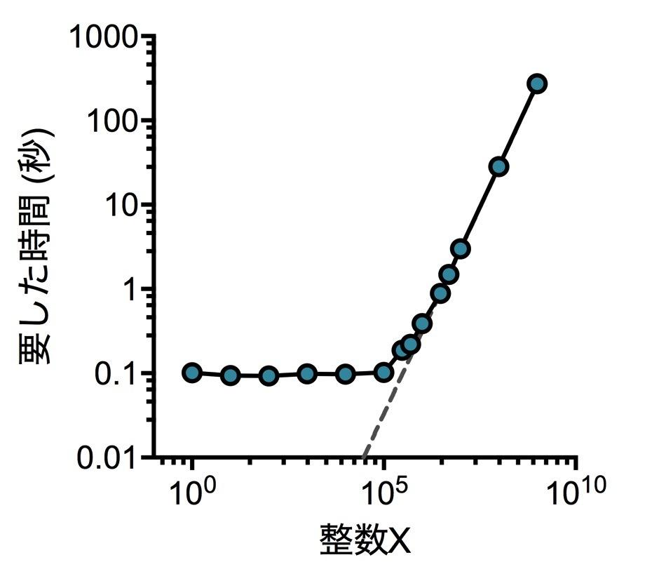 Python3_speedtest