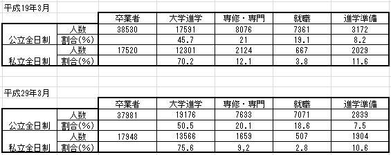 2017大学進学率比較