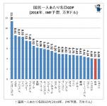 一人当たりの名目GDP