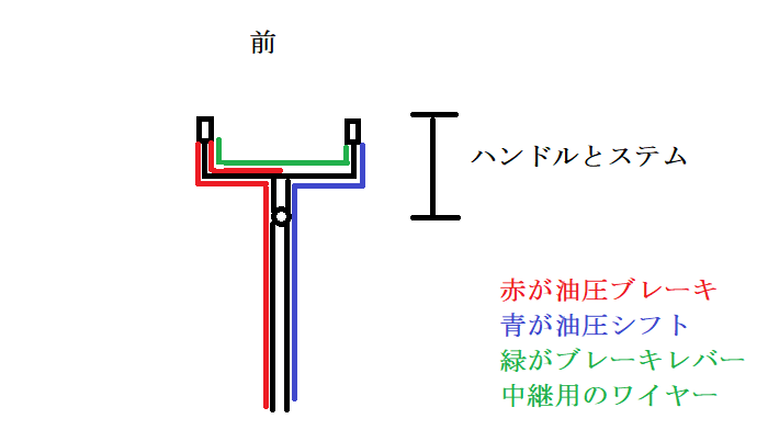 油圧シフト