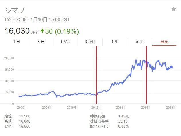 シマノ株価 赤線