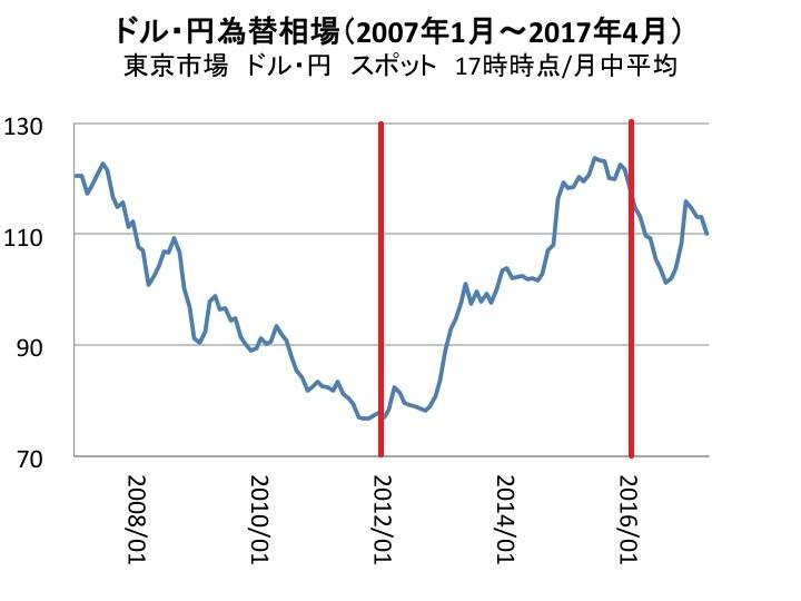 ドル円円相場 赤線
