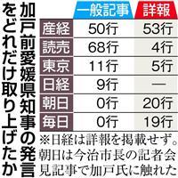plt1710080094-n1_加戸前愛媛県知事の発言をどれだけ取り上げたか