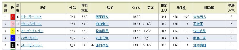 【レース結果】301002阪神7R(長生式馬券スタイル)