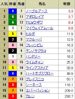 【確定オッズ】1008東京7R(長生式馬券スタイル)