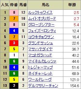 【確定オッズ】1008東京10R(長生式馬券スタイル)
