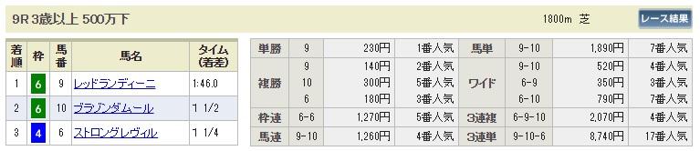 【払戻金】1014新潟9R(長生式馬券スタイル)