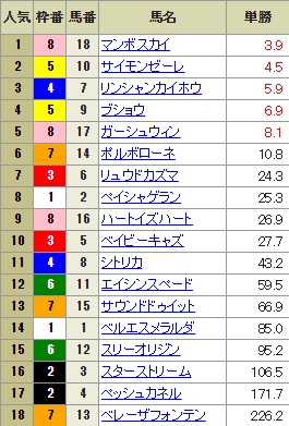 【確定オッズ】1013新潟12R(長生式馬券スタイル)