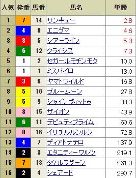【確定オッズ】1013東京12R(長生式馬券スタイル)