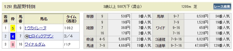 【払戻金】1020新潟12R(長生式馬券スタイル)