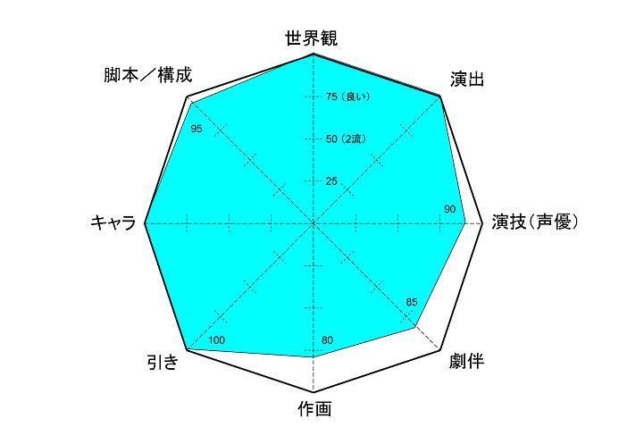 レーダーチャート再再改定2 2